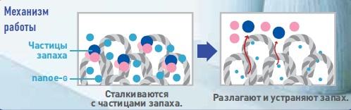 Работа nanoe-g в Panasonic CS/CU-E24RKD серия Делюкс