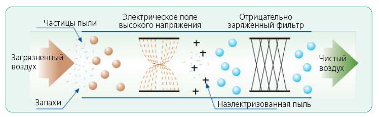 Кондиционер general climate с ионизатором установка кондиционеров в туле ул макаренко