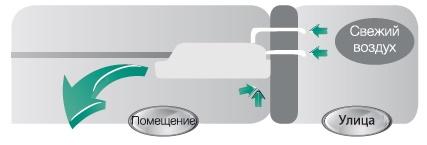 Приток свежего воздуха полупромышленным кондиционером Haier