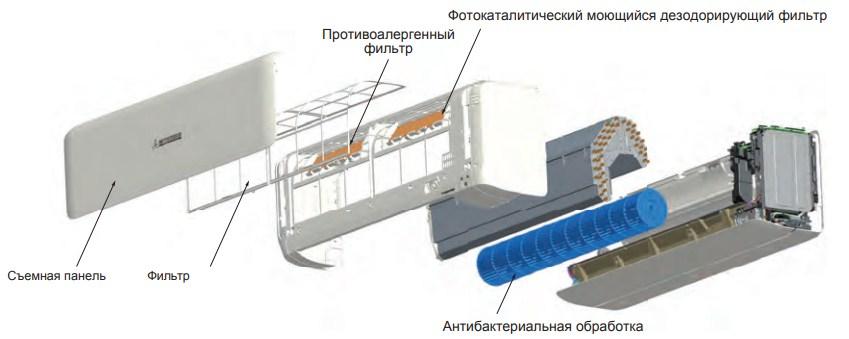 Высокоэффективная антиаллергенная система фильтрации