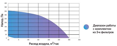 производительность Minibox E-300 FKO 1/3,5kW