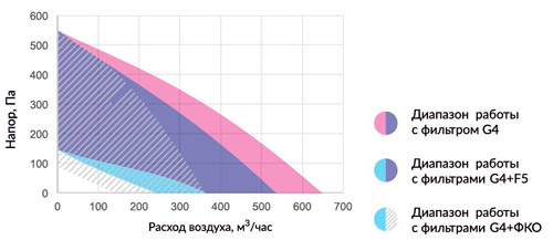 Производительность Minibox.E-650-1/5kW/G4
