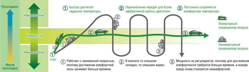 Преимущество инверторного наружного блока Aeronik ASO-36 HMZ