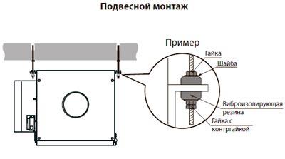 Подвесной монтаж Blauberg BLAUBOX E1000-6 Pro