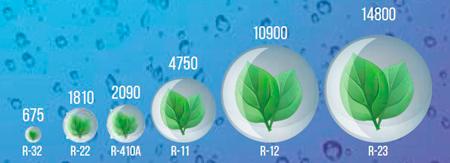потенциал глобального потепления R32