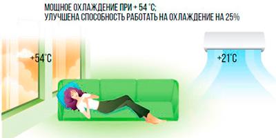 охлаждение до +54С