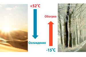 Обширный диапазон рабочих температур