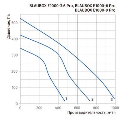 Диаграмма падения давления Blauberg BLAUBOX E1000-6 Pro