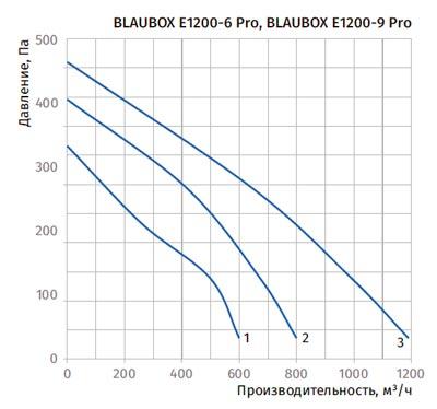 Диаграмма падения давления Blauberg BLAUBOX E1200-9 Pro