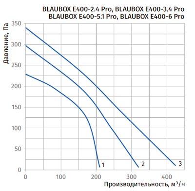 Диаграмма падения давления Blauberg BLAUBOX E400-2.4 Pro