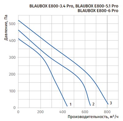 Диаграмма падения давления Blauberg BLAUBOX E800-6 Pro