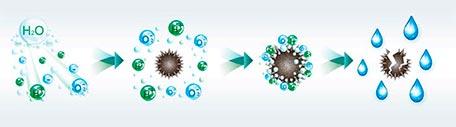 принцип работы генератора холодной плазмы