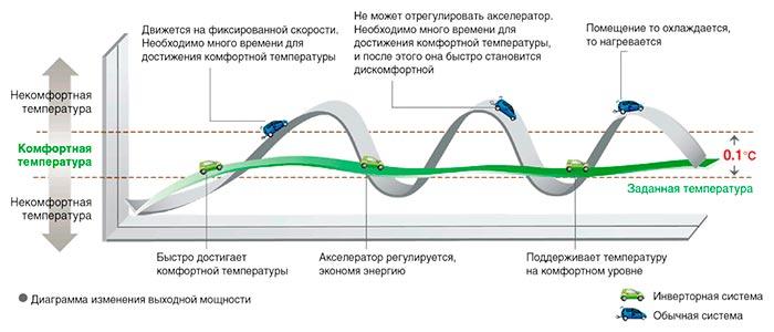 как инверторный кондиционер Gree GWH24AAD-K3DNA2A экономит электроэнергию