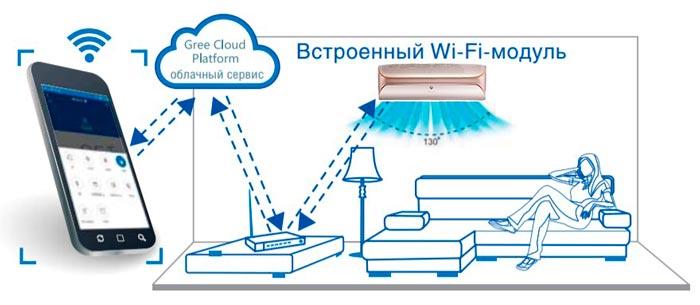 удаленное управление через Wi-Fi модуль