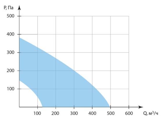 производительность колибри 500 ec