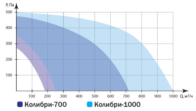 Производительность Колибри 700/1000 ЕС