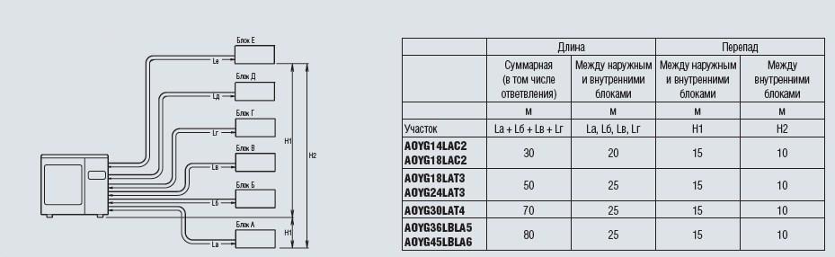 Длина трубопровода для AOYG14LAC2