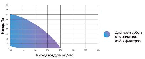 производительность Minibox E-200 FKO 1/2,4kW
