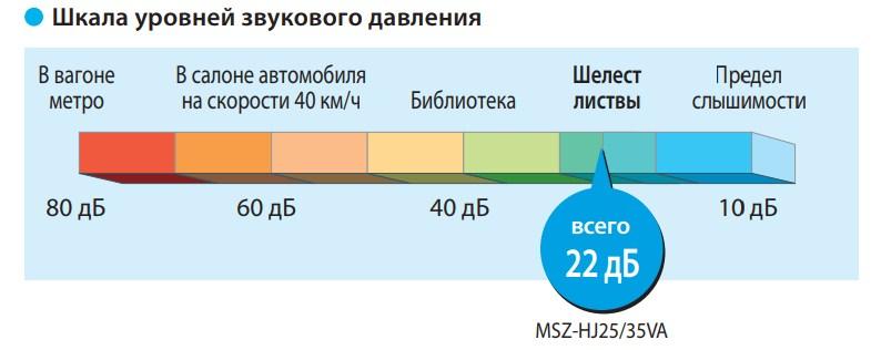 Уровень шума от 22 дБа