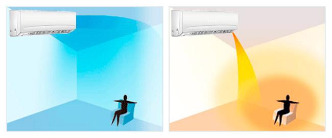 технология распределения воздуха Smart Airflow