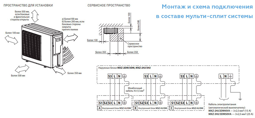 Установка наружного блока Mitsubishi MXZ